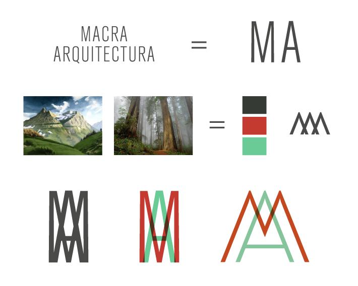 MACRA / Proceso
