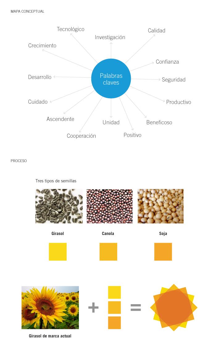 Mesa Tecnológica de Oleaginosos / Desarrollo de marca