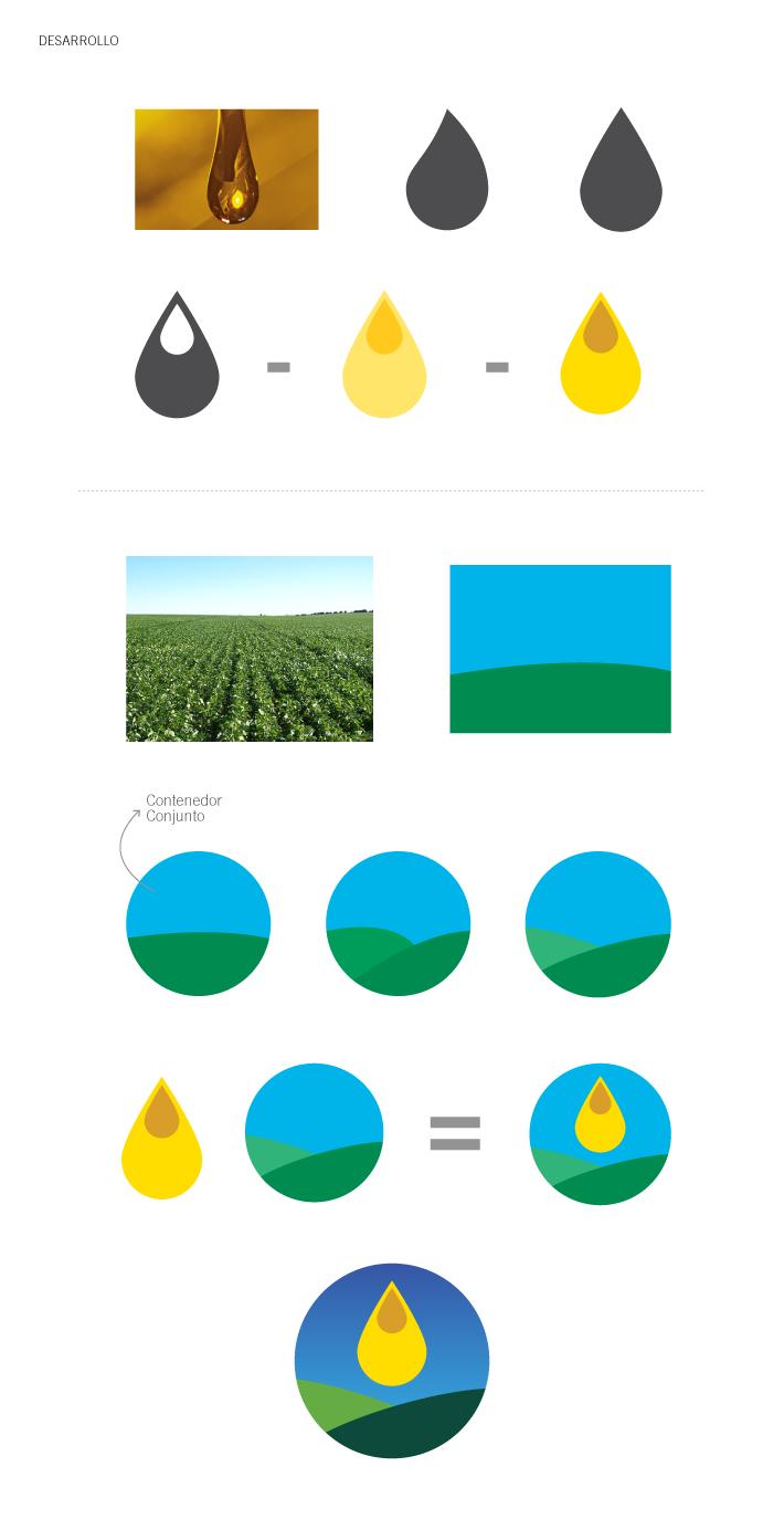 Oleaginosos Uruguay / Desarrollo de marca